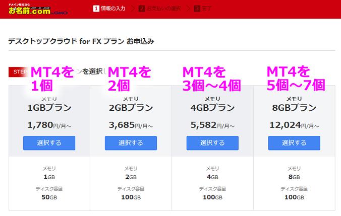 お名前.com デスクトップクラウド for FXのプラン別MT4の稼働個数の目安