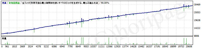 ナンピンEAの資産推移グラフ