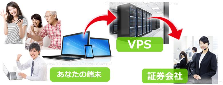 パソコン・VPS・証券会社の関係図