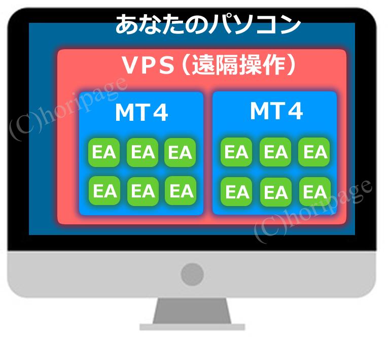 パソコン・VPS・MT4・EAの関係図