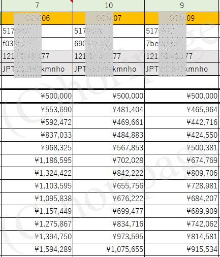 FX自動売買EAの利益推移の実績表