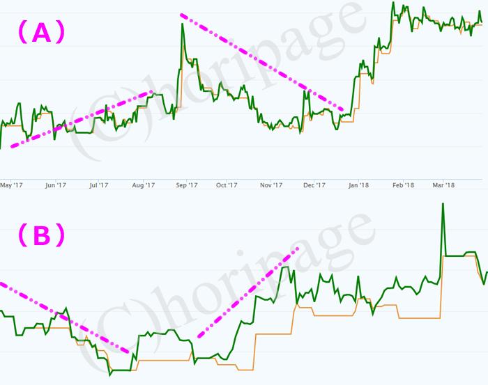 好不調期が違う二つのEAの比較グラフ