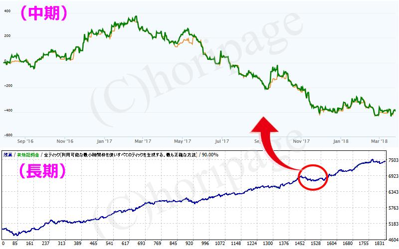 EAの資産推移グラフを中期と長期で比較した図