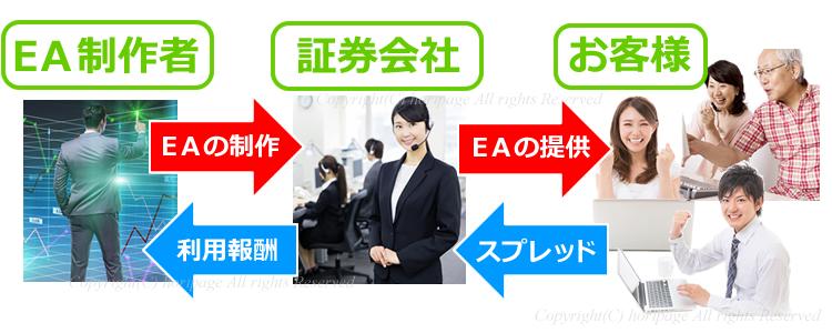 EA制作者・証券会社・お客様の関係図