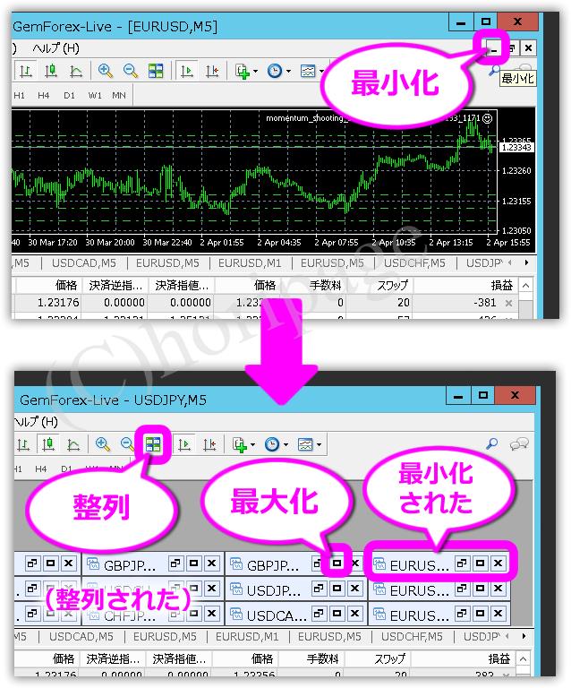 MT4の複数のチャートを整列させる説明図
