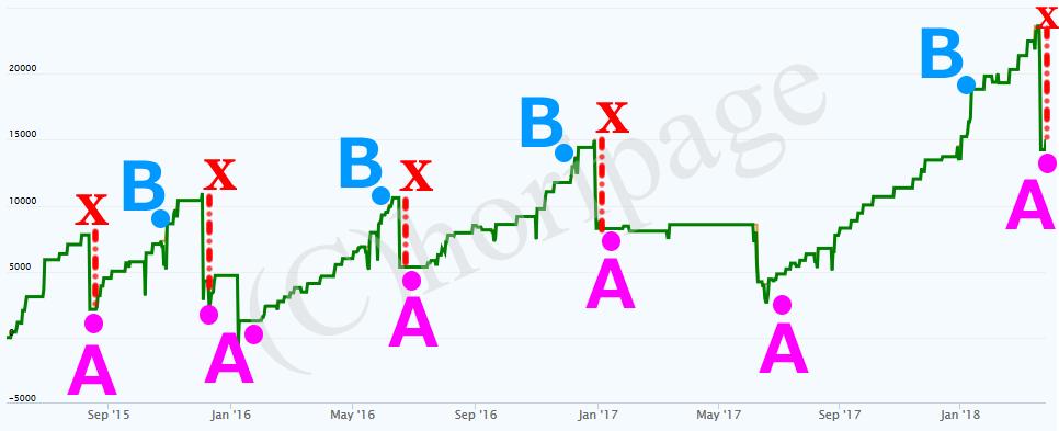 FX自動売買の『不調期回避戦略』の説明図
