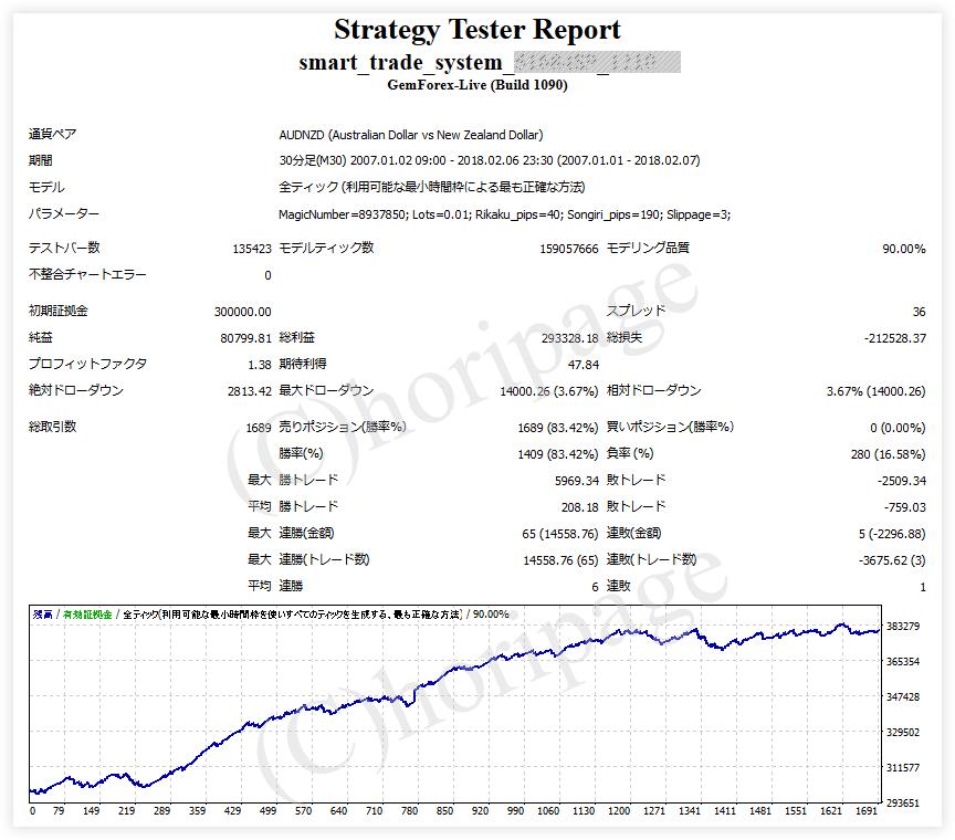 FXのEA1210番Smart Trade Systemのストラテジーテスターレポート