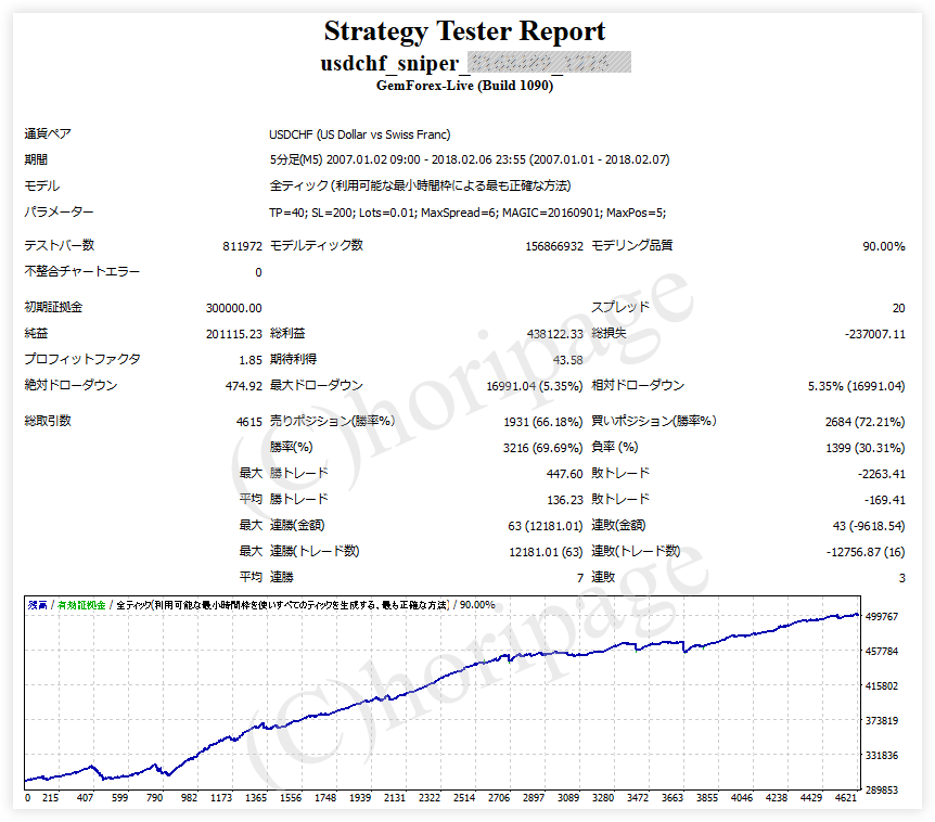 FXのEA1225番USDCHF SNIPERのストラテジーテスターレポート