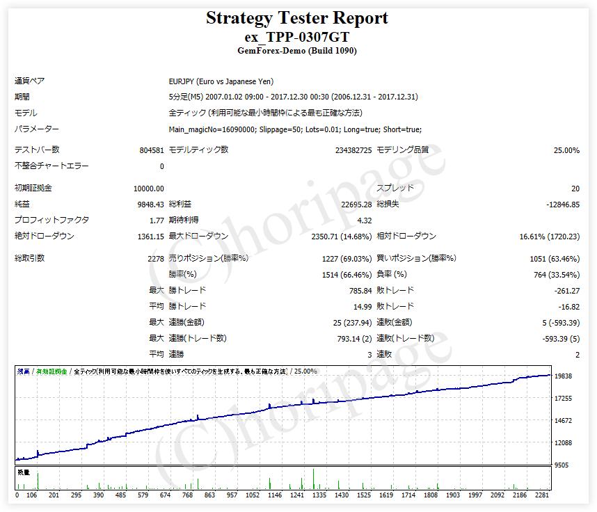 FXのEA1248番ex_TPP-0307GTのストラテジーテスターレポート(ユーロ円)