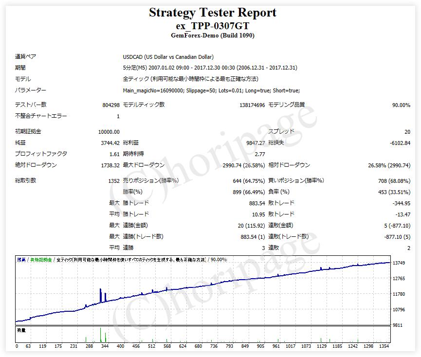FXのEA1248番ex_TPP-0307GTのストラテジーテスターレポート(USドル・カナダドル)