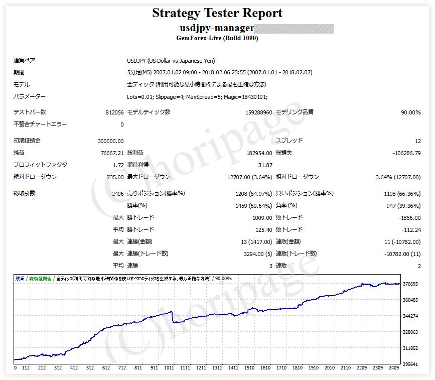 FXのEA1262番USDJPY-Managerのストラテジーテスターレポート