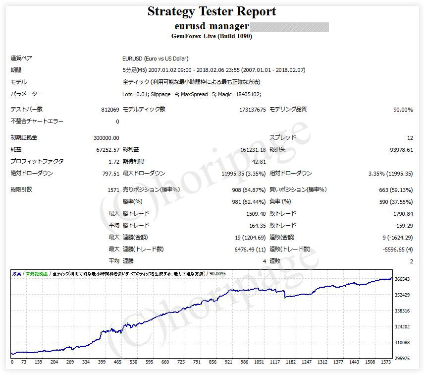 FXのEA1266番EURUSD-Managerのストラテジーテスターレポート