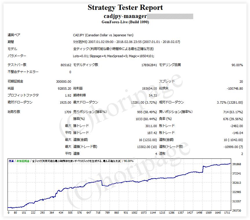 FXのEA1267番CADJPY-Managerのストラテジーテスターレポート