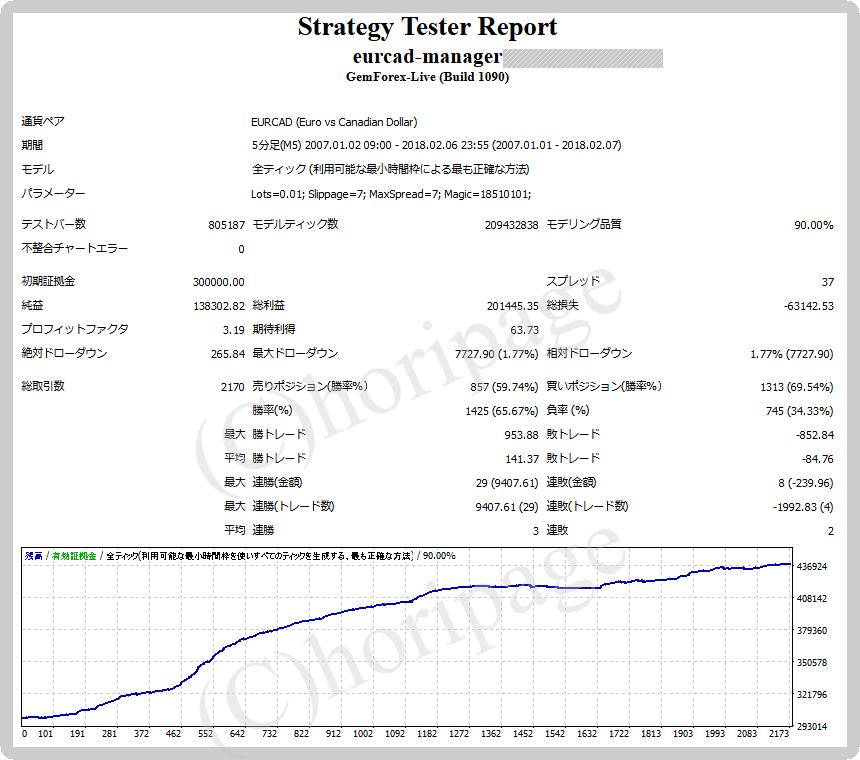FXのEA1269番EURCAD-Managerのストラテジーテスターレポート