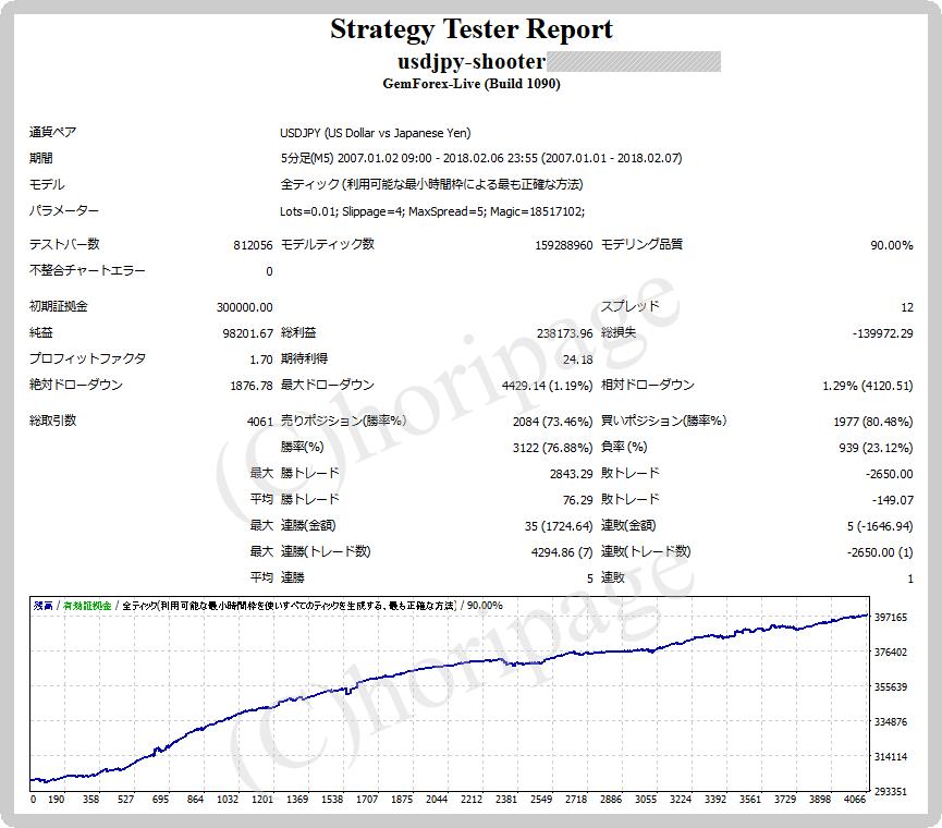 FXのEA1272番USDJPY-Shooterのストラテジーテスターレポート