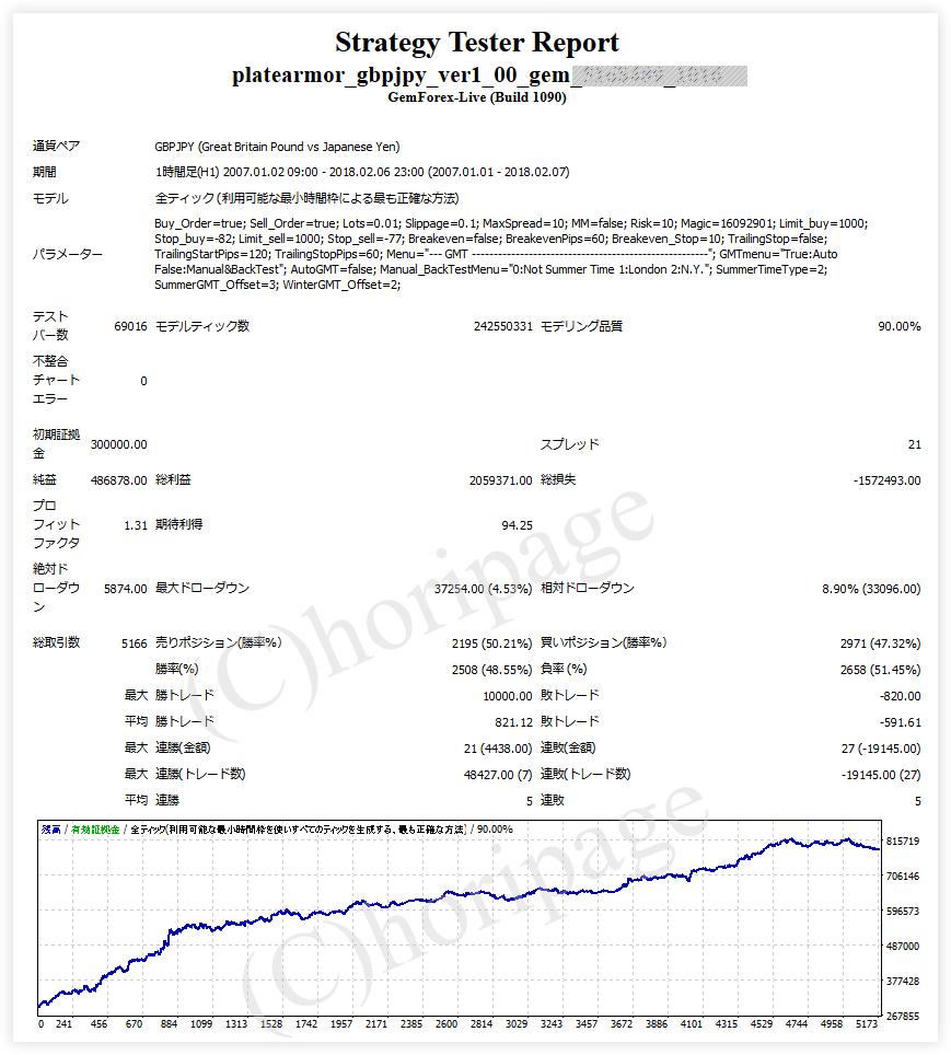 FXのEA1016番PlateArmor GBPJPY v1.0のストラテジーテスターレポート