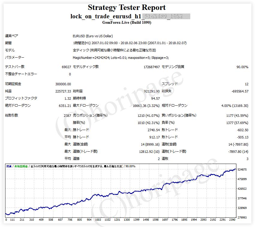 FXのEA1082番Lock On Trade EURUSD H1のストラテジーテスターレポート