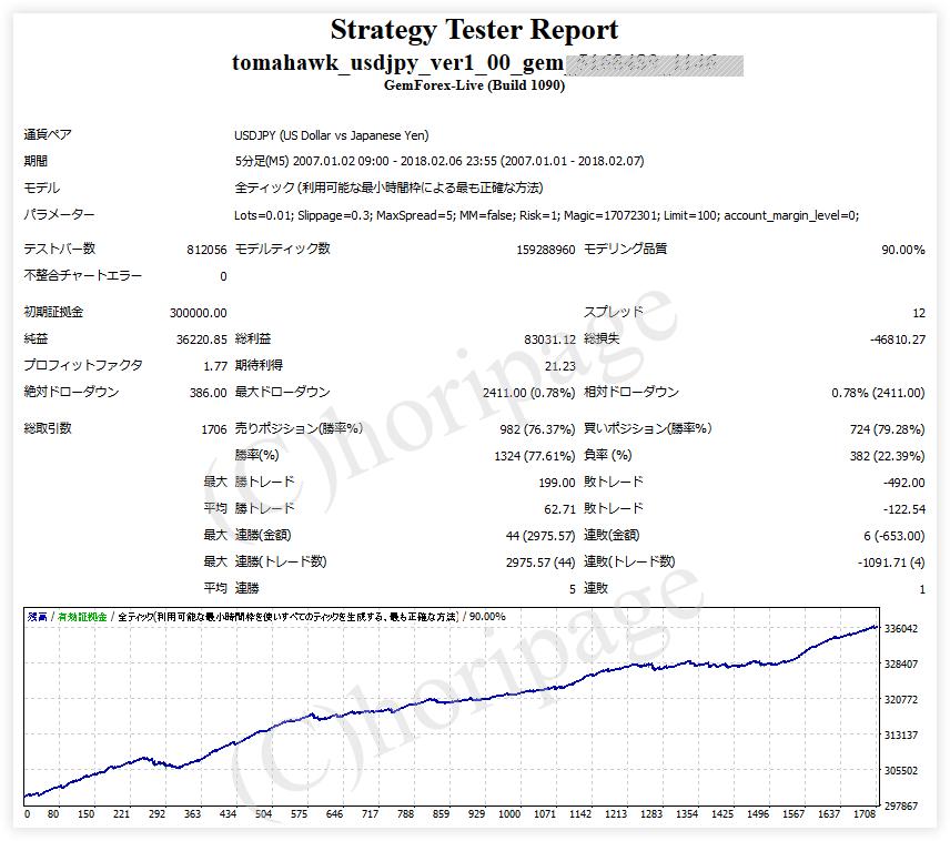 FXのEA1146番Tomahawk USDJPY v1.0のストラテジーテスターレポート