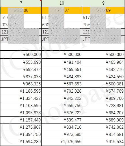 利益推移の実績表