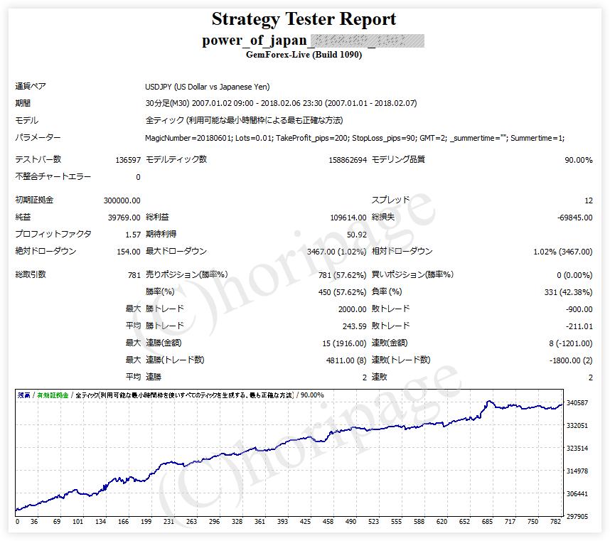 FXのEA1302番Power_of_Japanのストラテジーテスターレポート