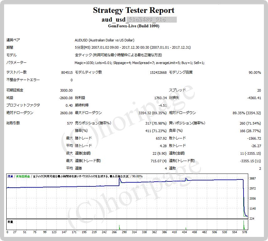 FXのEA916番AUD_USDのストラテジーテスターレポート