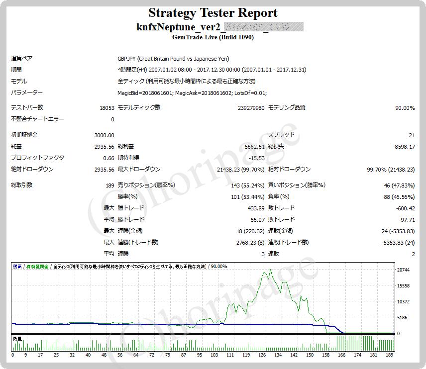FXのEA1339番KnFX-Neptune_ver2.0のストラテジーテスターレポート