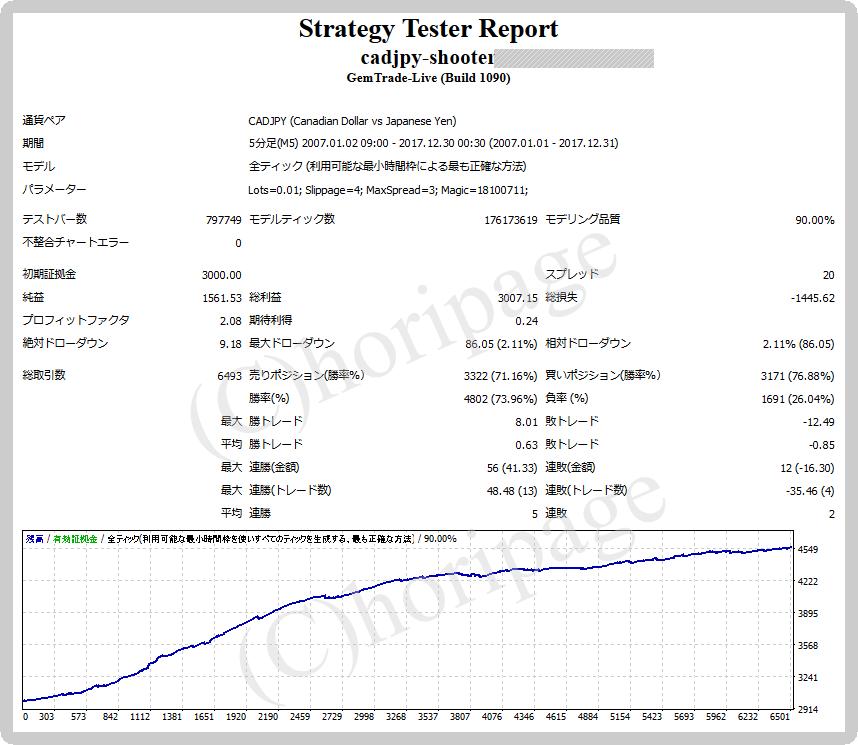 FXのEA1345番CADJPY-Shooterのストラテジーテスターレポート