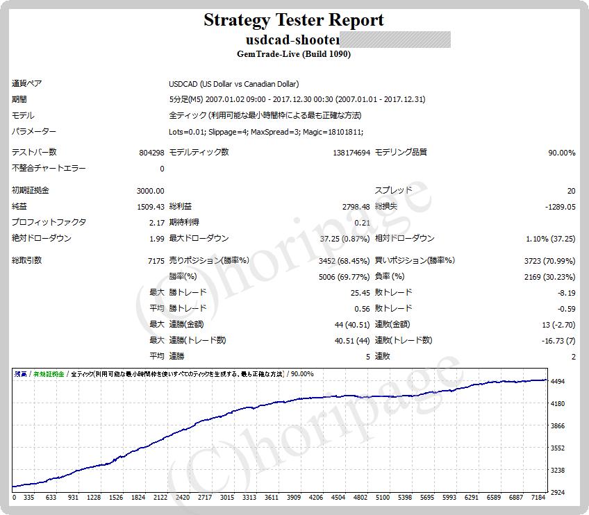 FXのEA1354番USDCAD-Shooterのストラテジーテスターレポート