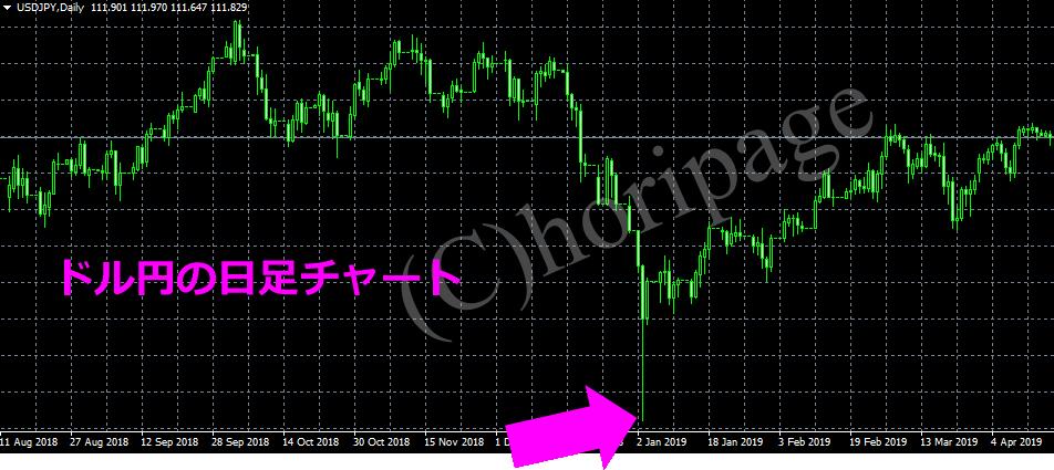 フラッシュクラッシュの日足チャート(ドル円)