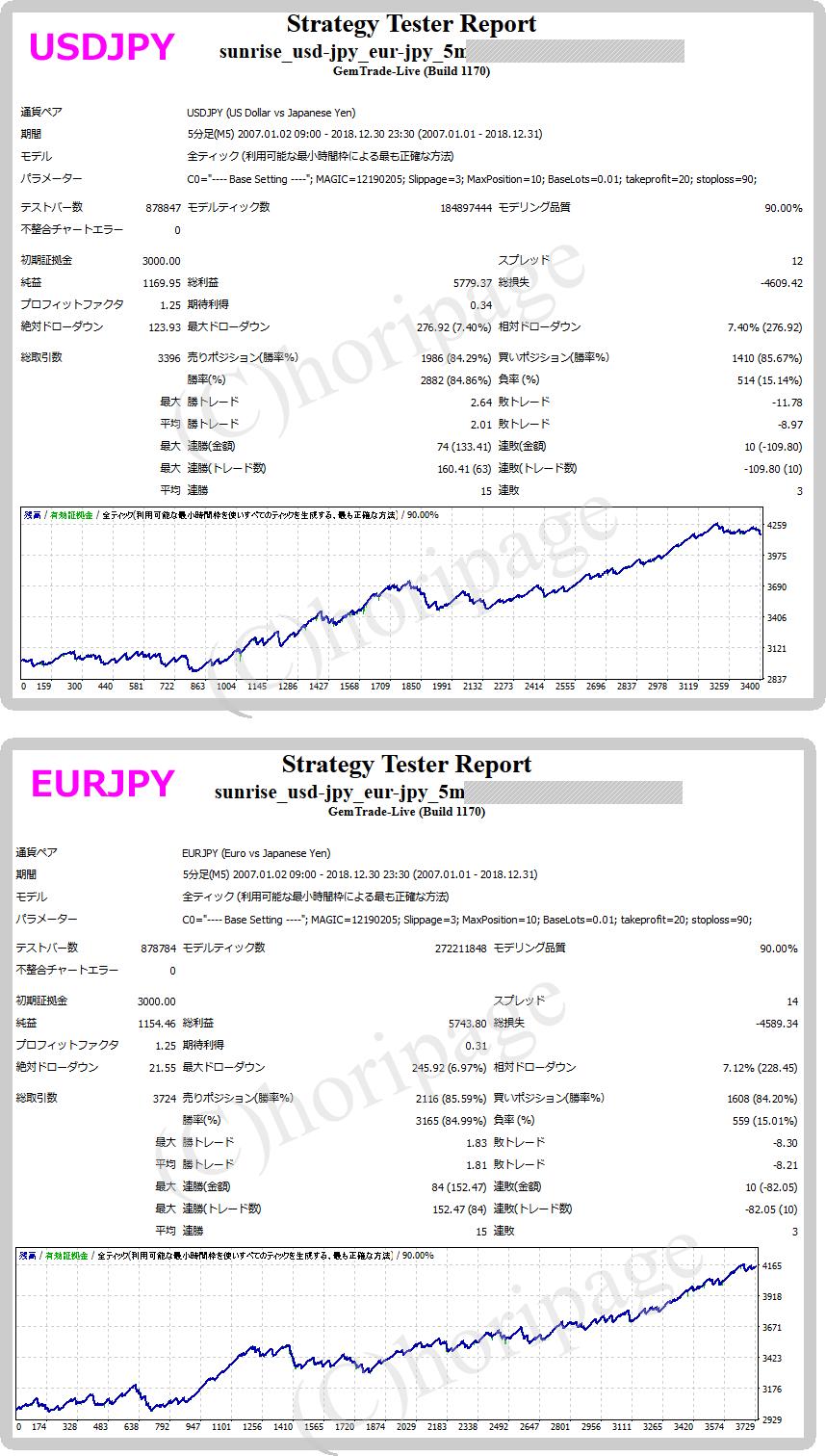 FXのEA1401番SunRise USDJPY-EURJPY-5Mのストラテジーテスターレポート