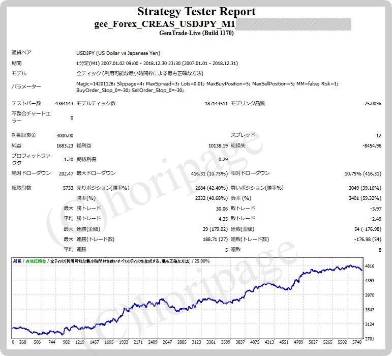 FXのEA1405番gee_Forex_CREAS_USDJPY_M1のストラテジーテスターレポート