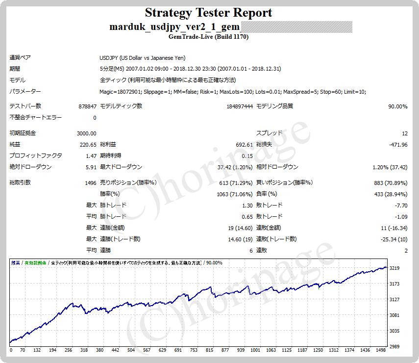 FXのEA1440番Marduk USDJPY ver2.1のストラテジーテスターレポート