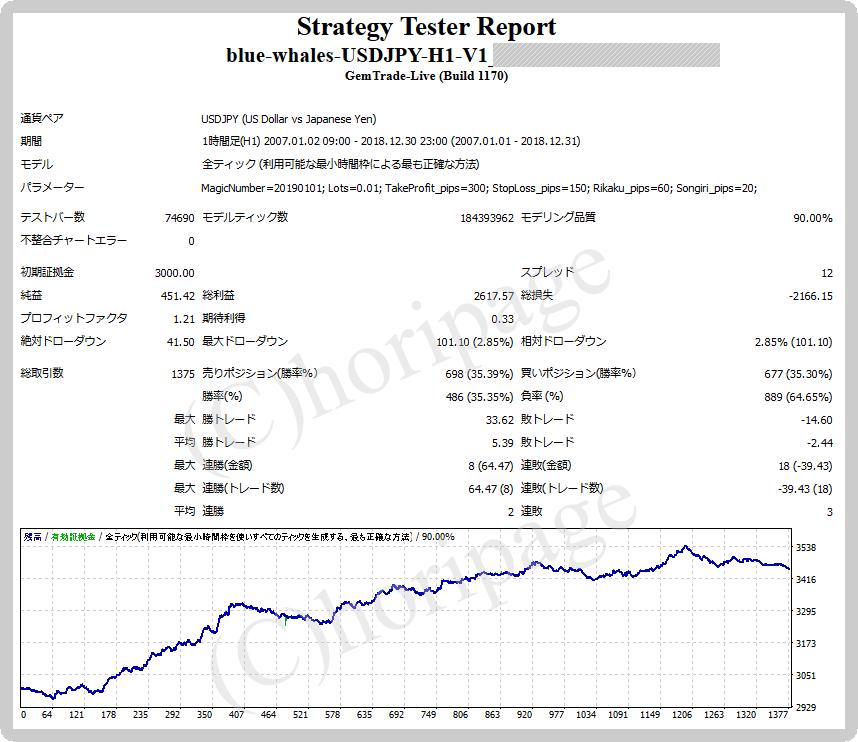 FXのEA1441番blue-whales-USDJPY-H1 V1のストラテジーテスターレポート