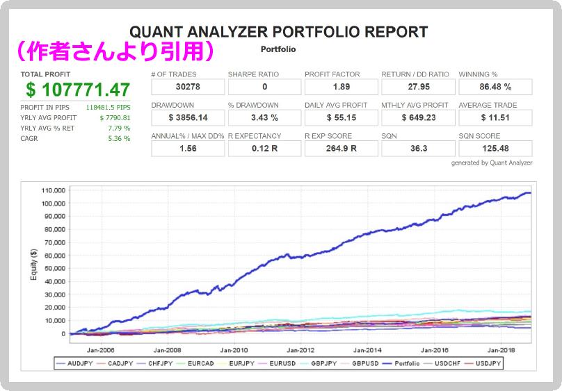 Portfolio Algo Tradingのポートフォリオデータ