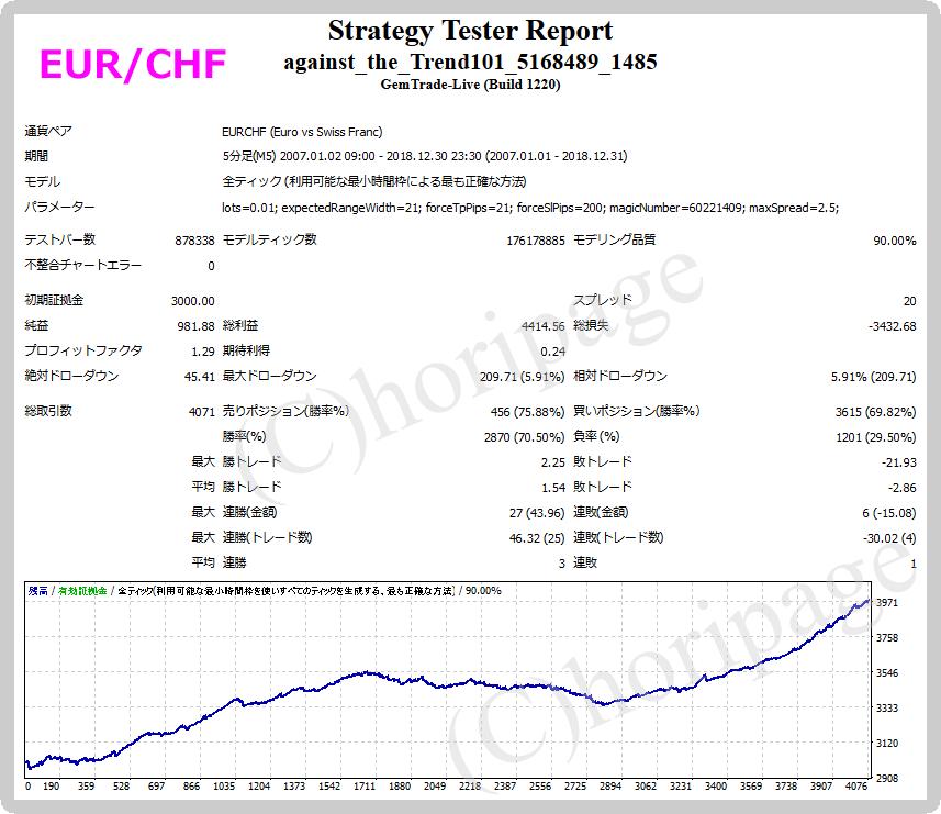FXのEA1485番Against the Trend v1.01(EURCHF)のストラテジーテスターレポート