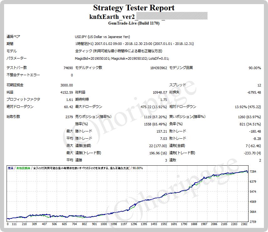 FXのEA1510番KnFX-Earth_ver2.0のストラテジーテスターレポート