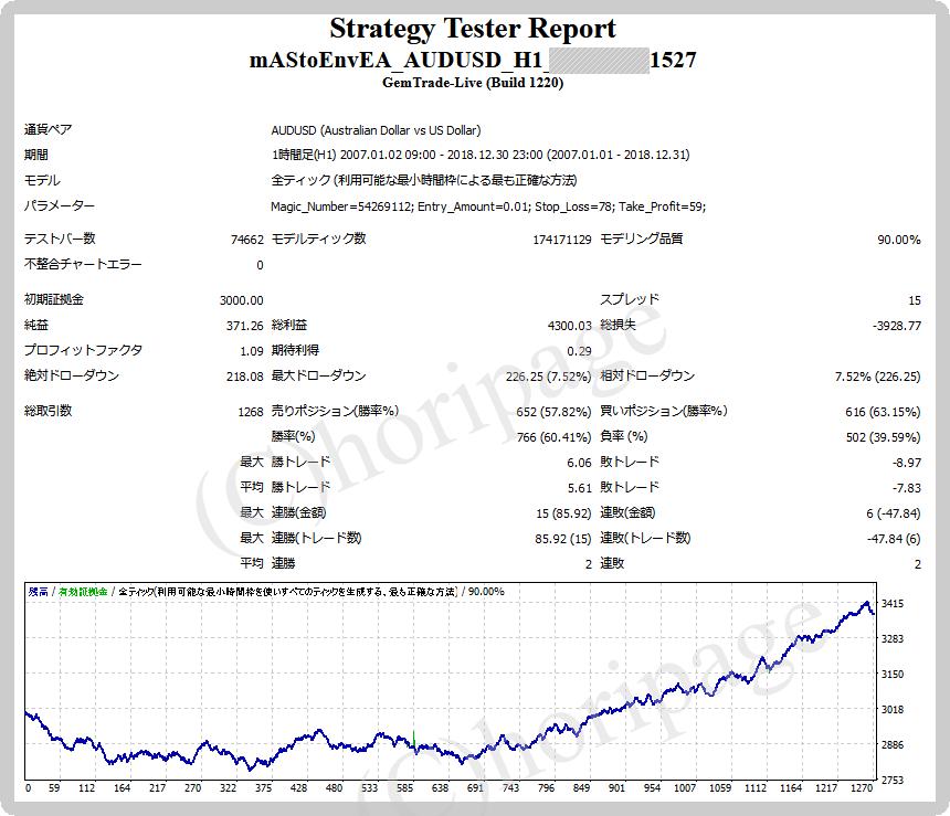 FXのEA1527番MAStoEnvEA_AUDUSD_H1のストラテジーテスターレポート