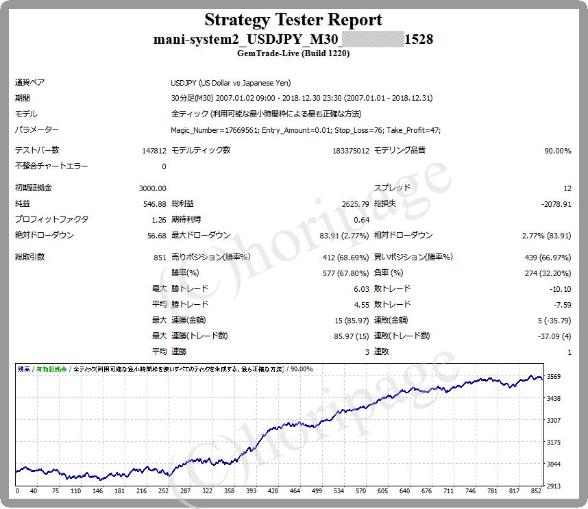 FXのEA1528番mani-system2_USDJPY_M30のストラテジーテスターレポート