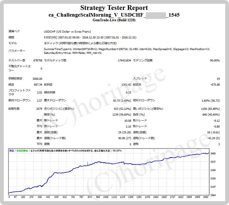 FXのEA1545番1545のストラテジーテスターレポート