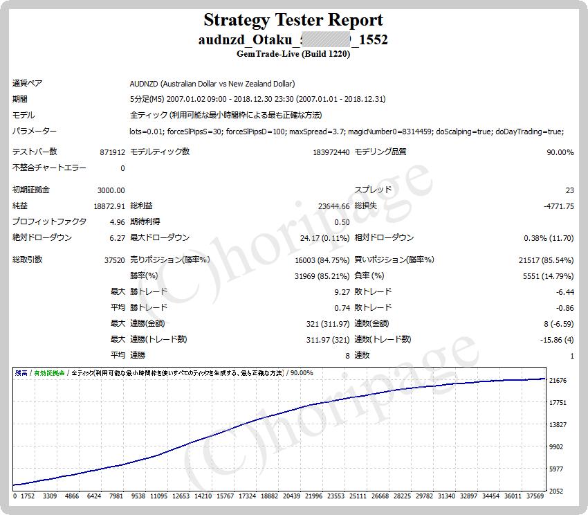 FXのEA1552番AUDNZD Otakuのストラテジーテスターレポート