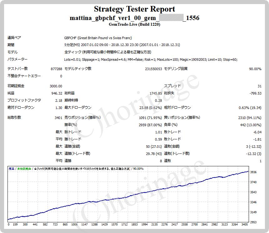 FXのEA1556番Mattina GBPCHFのストラテジーテスターレポート