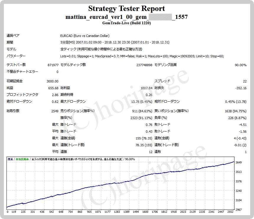 FXのEA1557番Mattina EURCADのストラテジーテスターレポート
