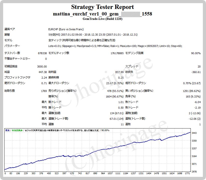 FXのEA1558番Mattina EURCHFのストラテジーテスターレポート