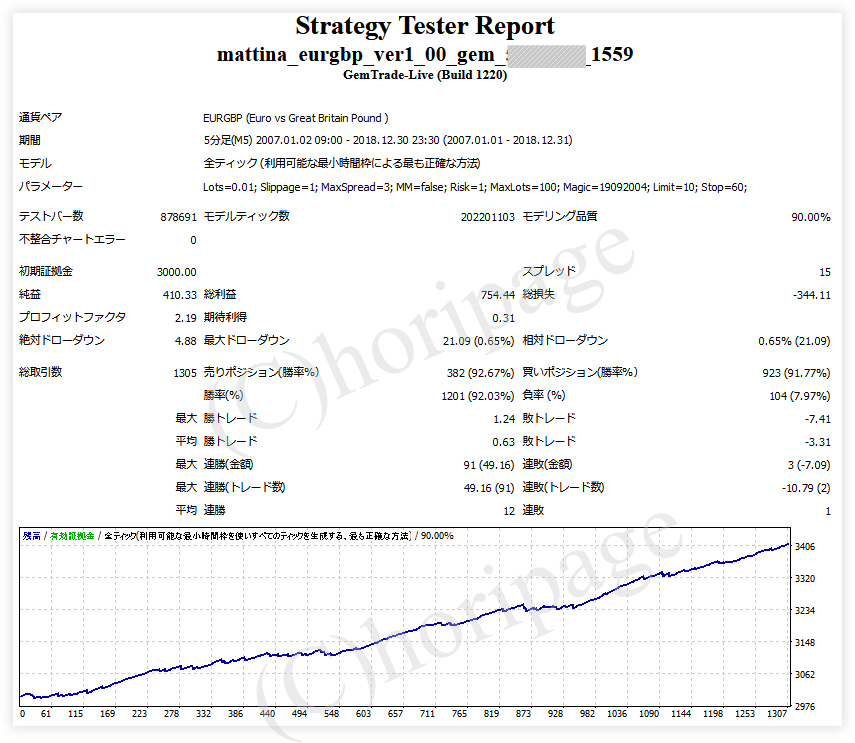 FXのEA1559番Mattina EURGBPのストラテジーテスターレポート