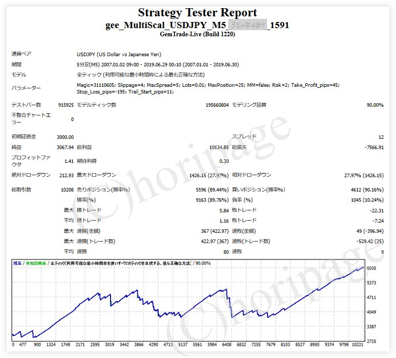 FXのEA1591番gee_MultiScal_USDJPY_M5のストラテジーテスターレポート