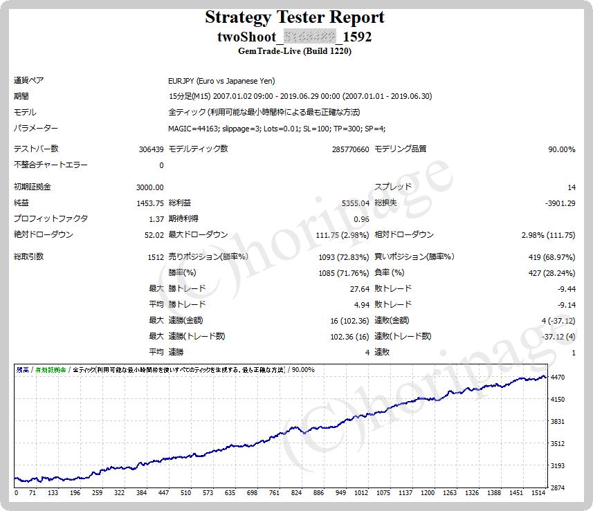 FXのEA1592番2Shoot(EURJPY)のストラテジーテスターレポート