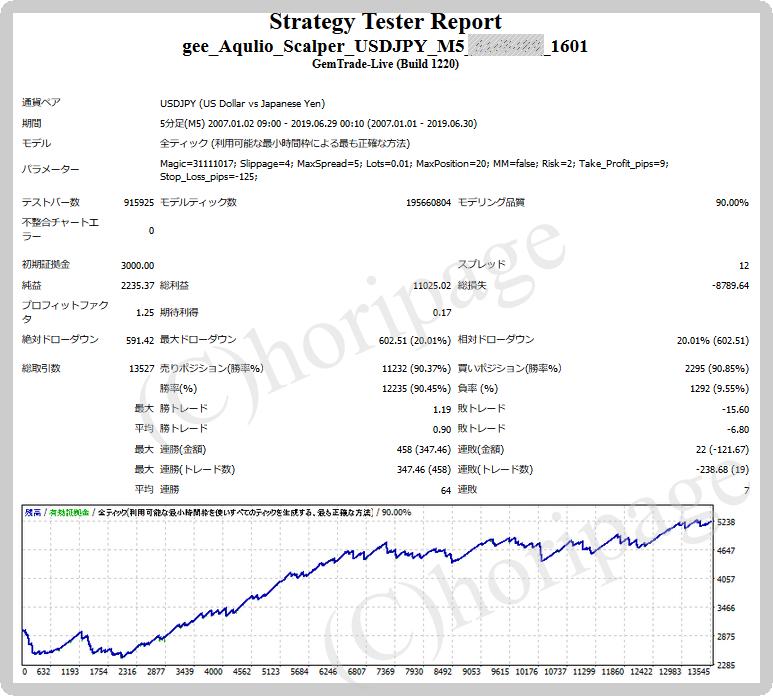 FXのEA1601番gee_Aqulio_Scalper_USDJPY_M5のストラテジーテスターレポート