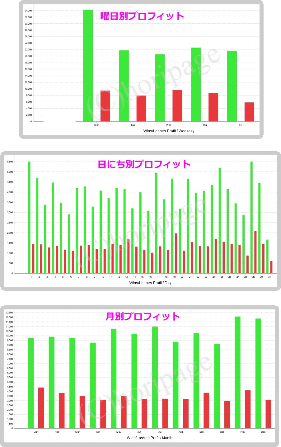 freetime-position123の合算バックテストデータ2
