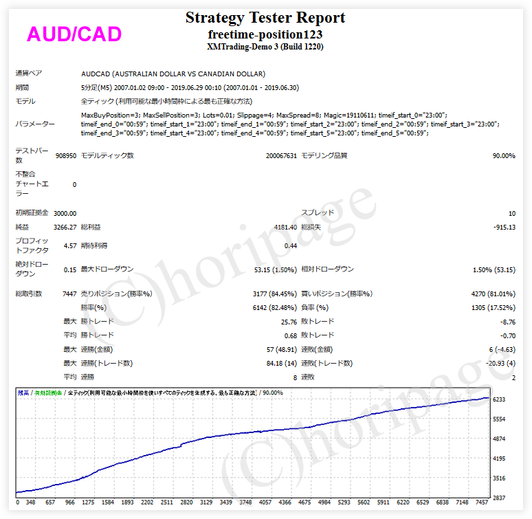 freetime-position123-AUDCADのEAバックテスト結果