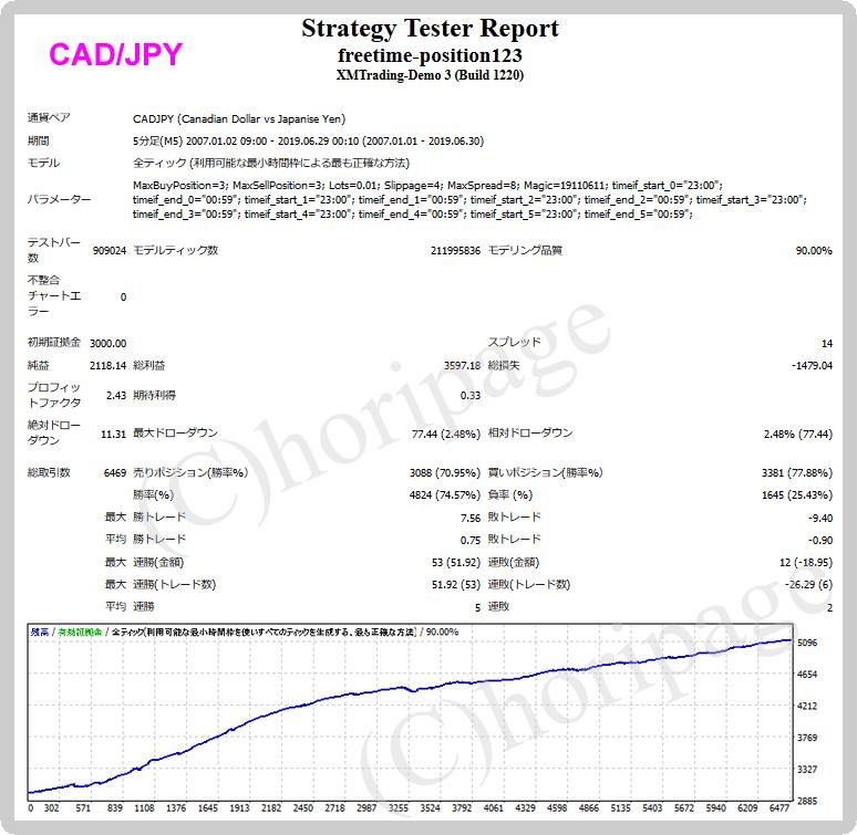 freetime-position123-CADJPYのEAバックテスト結果